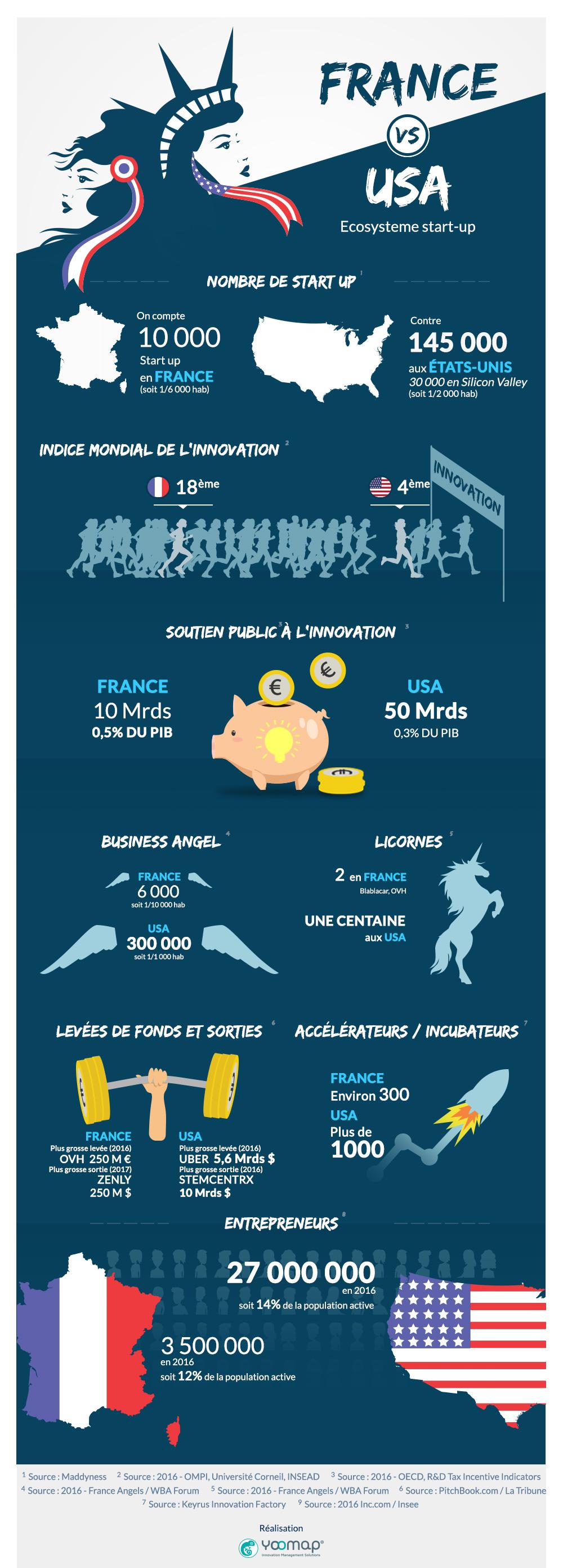 infographie start up france usa licorne