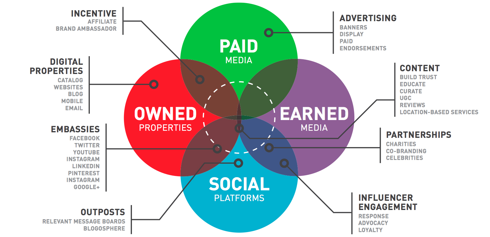 paid owned earned shared media