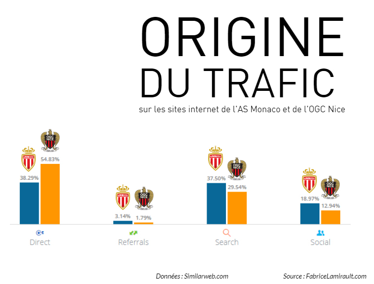 origine trafic web as monaco ogc nice