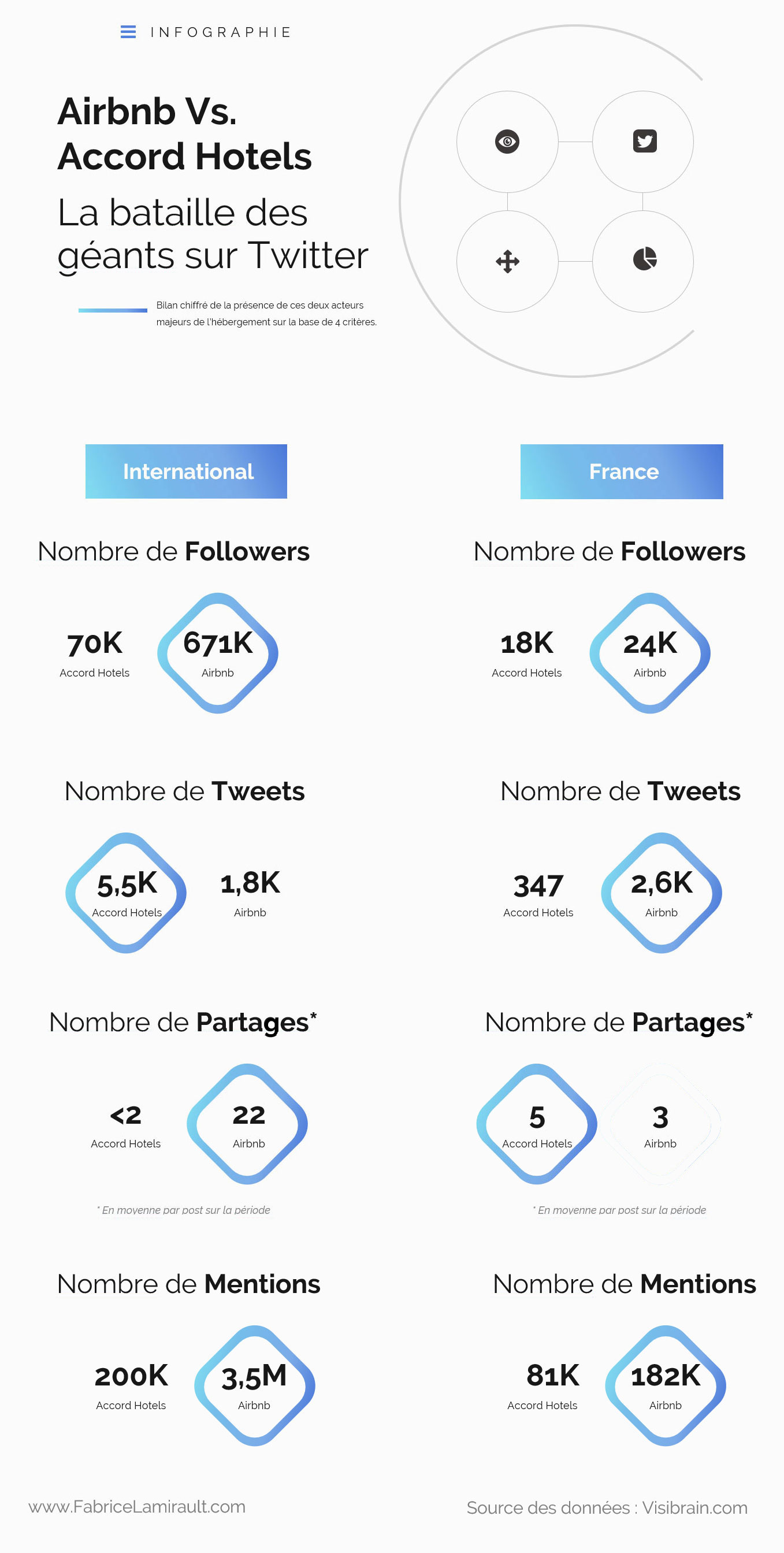 infographie twitter airbnb accor hotels visibrain