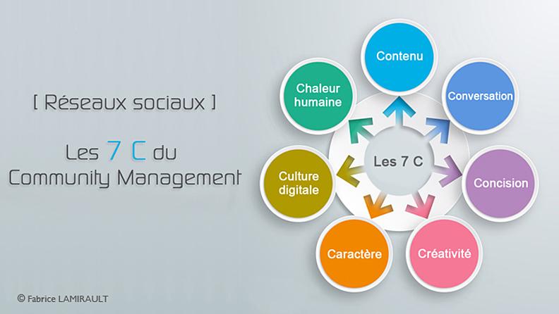 medias réseaux sociaux social media community management