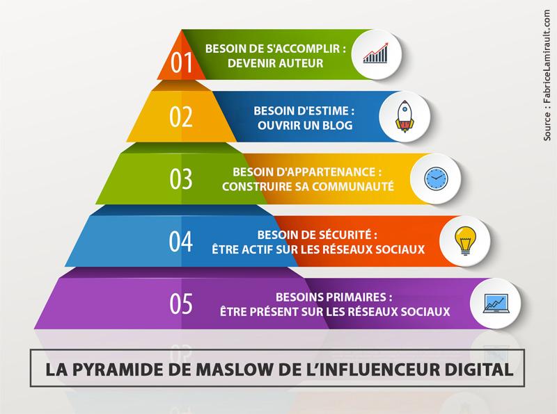 influenceur digital pyramide maslow