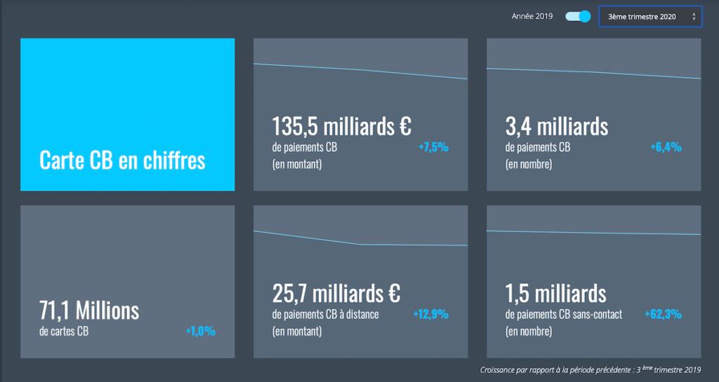 chiffres transactions cartes bleues france
